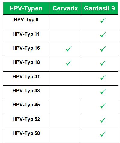hpv impfung fur erwachsene sinnvoll