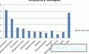 condyloma papilloma okozza a megjelenést