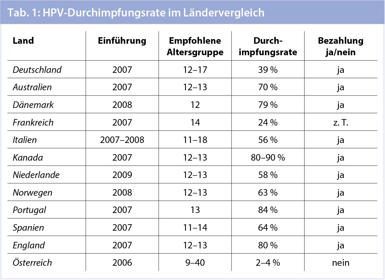 Gebärmutterhalskrebs in Ungarisch - Deutsch-Ungarisch   Glosbe