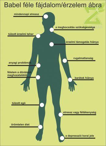 tünetek a testben