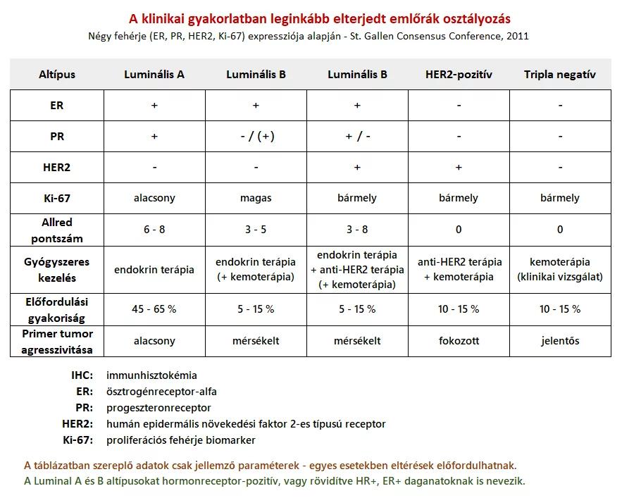 Emlőrák | Magyar Rákellenes Liga