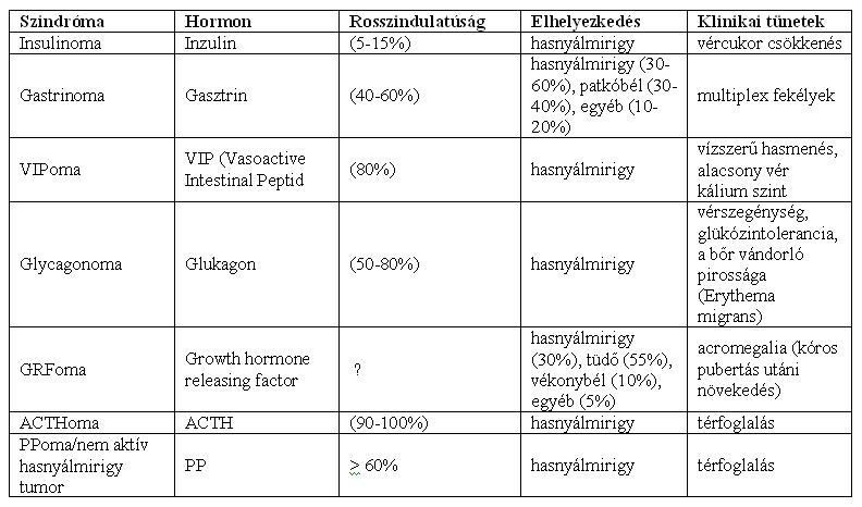 neuroendokrin rák májmetszettel chec giardia cryptosporidium