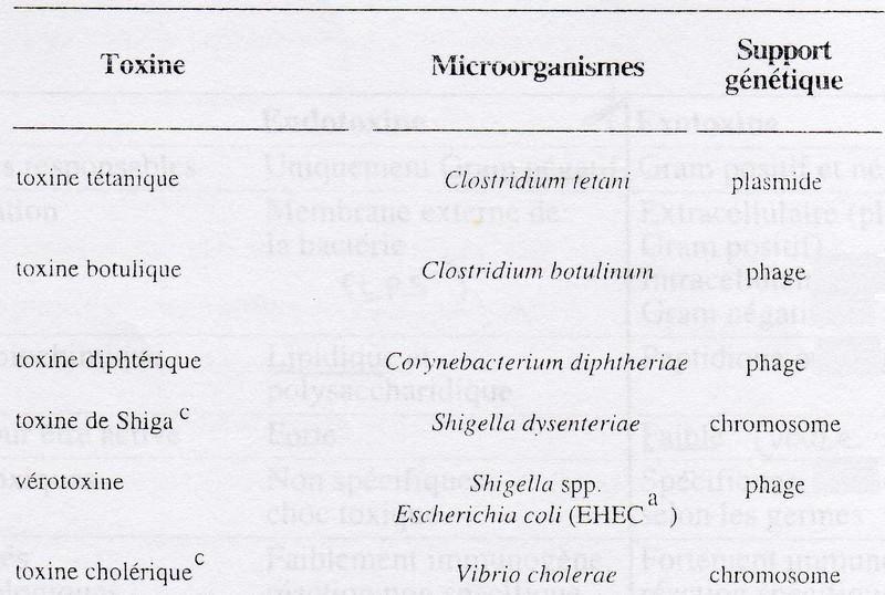 toxin por részecske svt életciklus helmint cdc