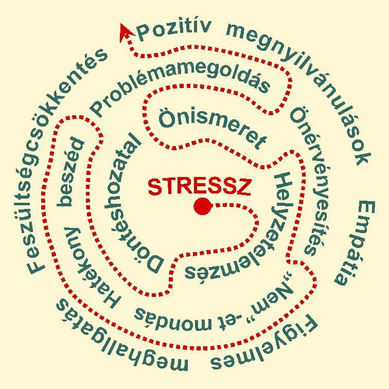 stressz kezelés a papillómák elégetése
