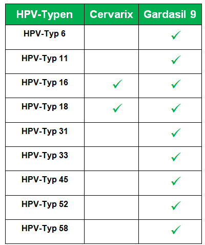 hpv impfung pro und contra