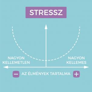 Stressz kezelése lelki békéjéért