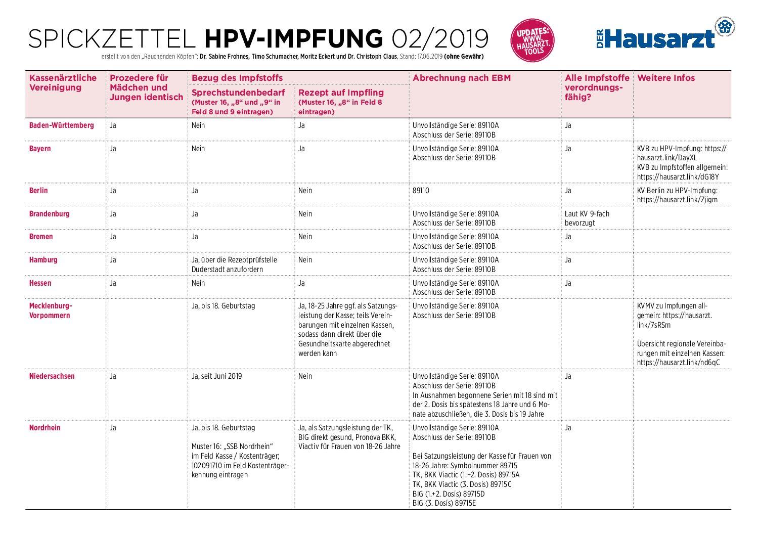 hpv impfung kostenubernahme uber 18 hasrák tünetei