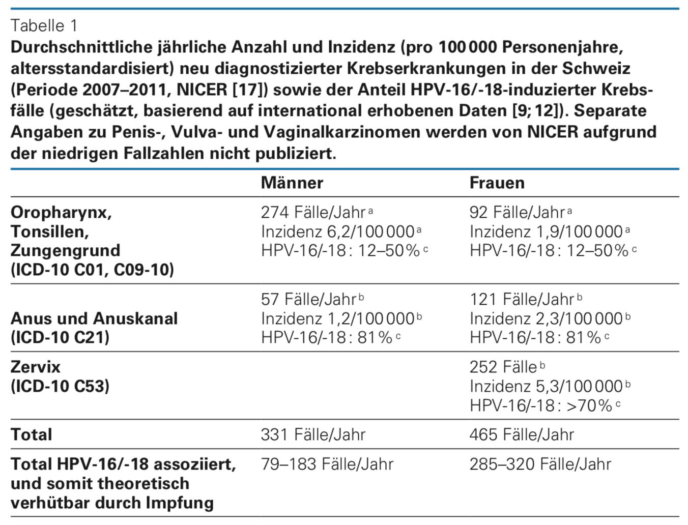 hpv impfung kostenubernahme uber 18 gyomorrák her2 pontozása
