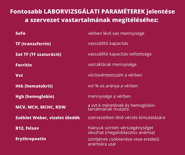 papillomavírus étrend)